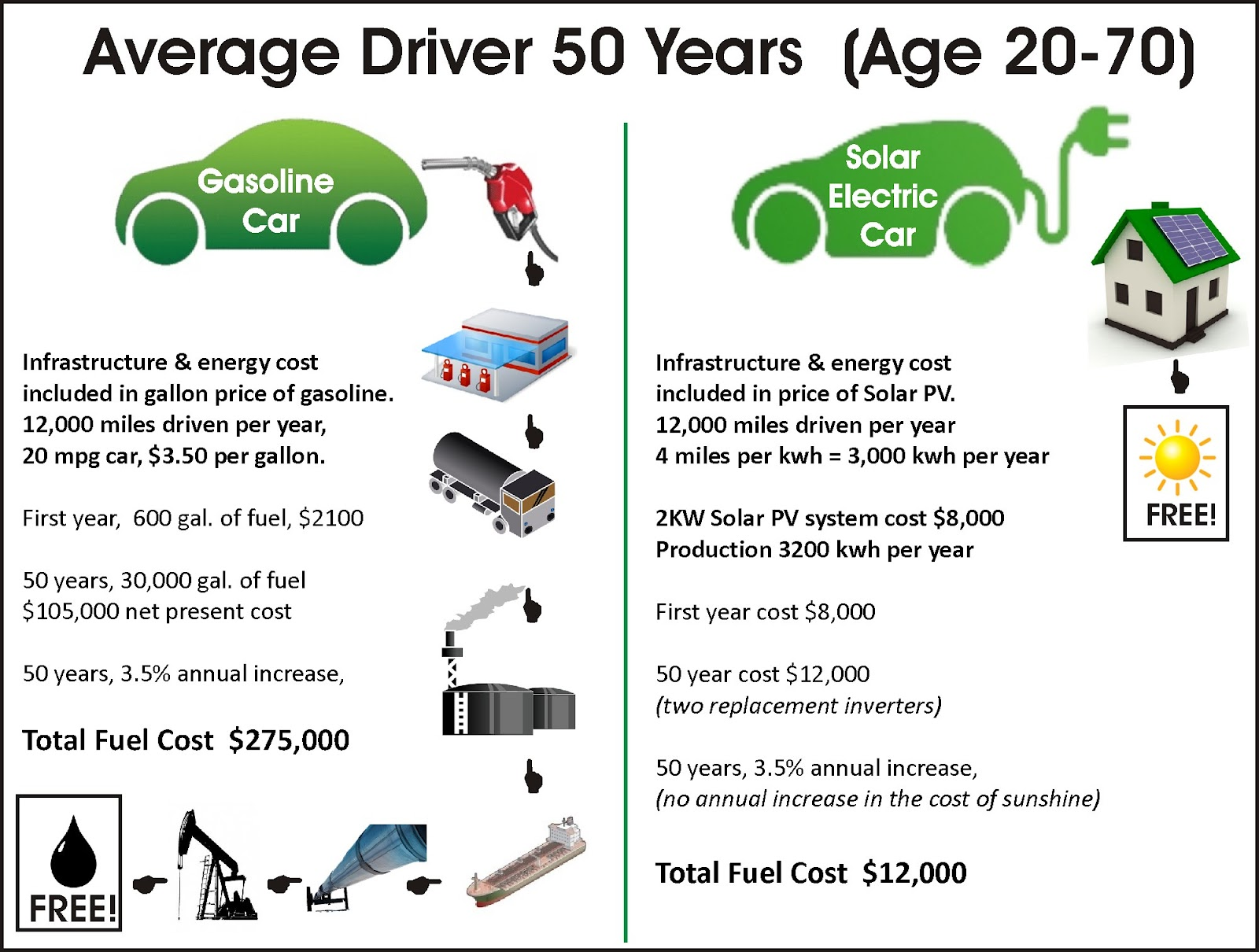 Drive a solar charged electric car save 263 000 on fuel over 50 years - Electric vs gas heating cost pros and cons ...