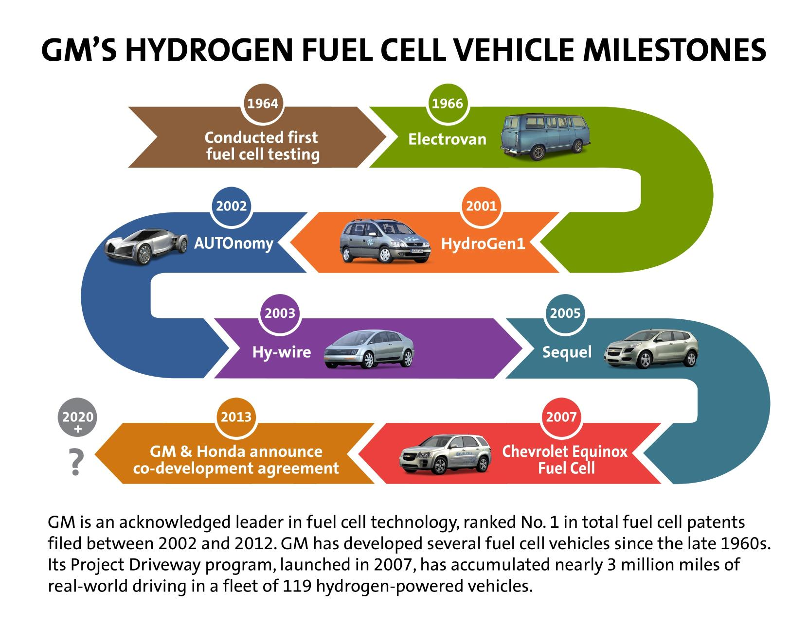 Gm And Honda The Latest To Partner On Fuel Cell Development