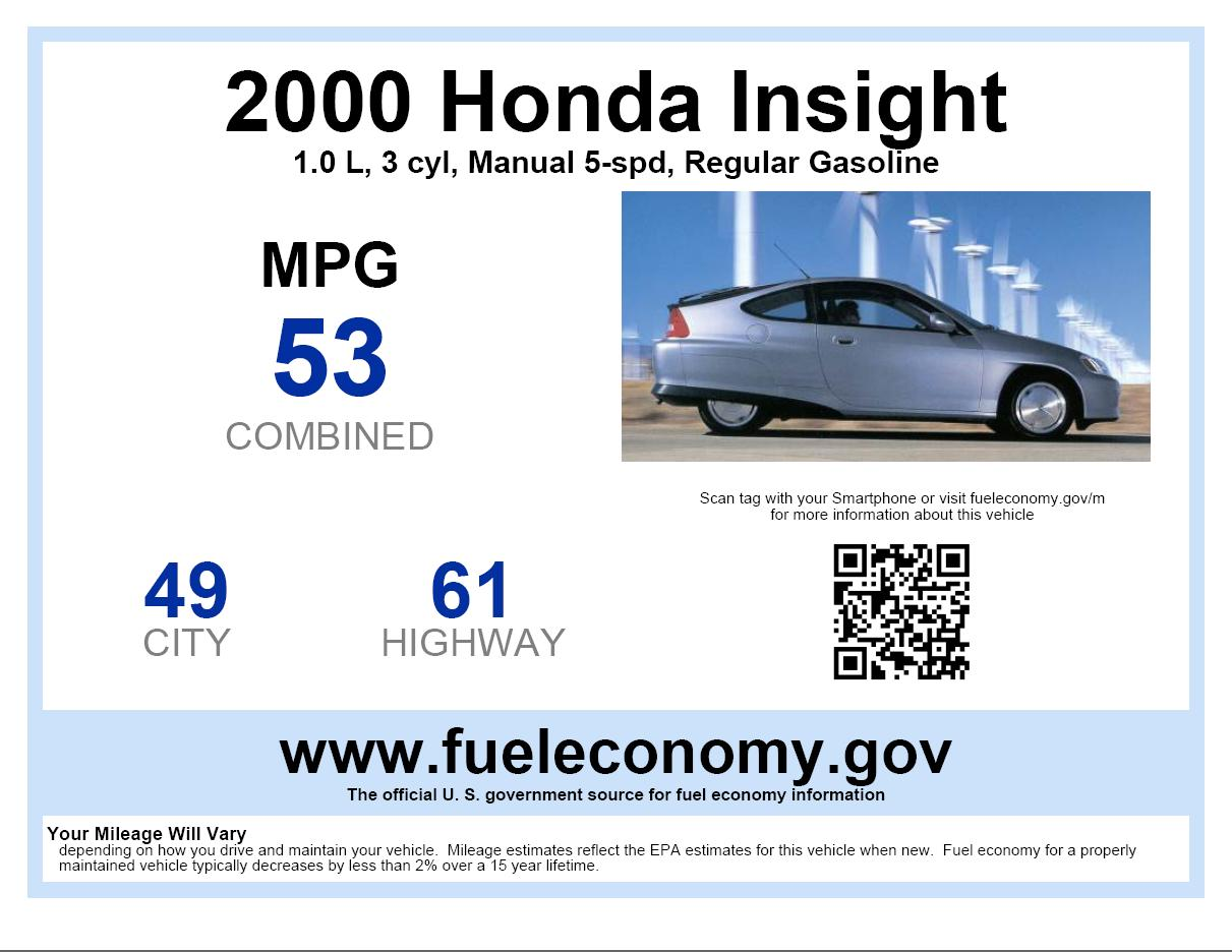 Feds To Mandate Up To 62 Mpg By 2025 What Does It Mean