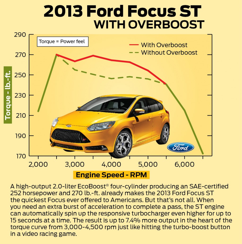 ford 39 s focus st ecoboost turbo tech comes from space. Black Bedroom Furniture Sets. Home Design Ideas
