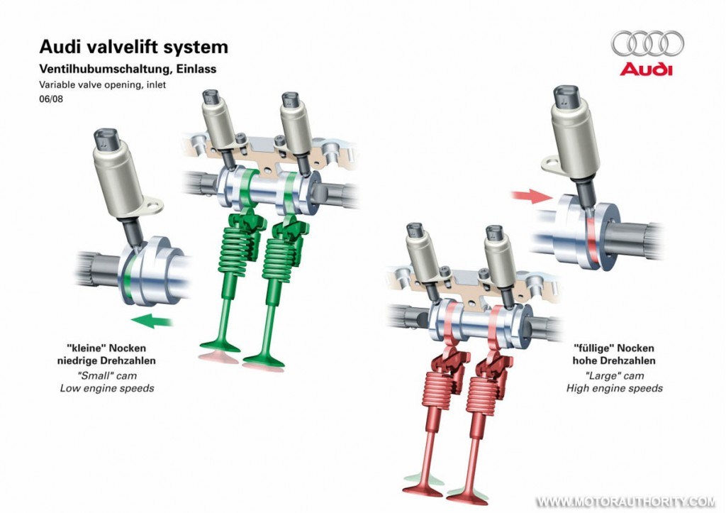 New Audi Valve Lift System Boosts Power Amp Efficiency