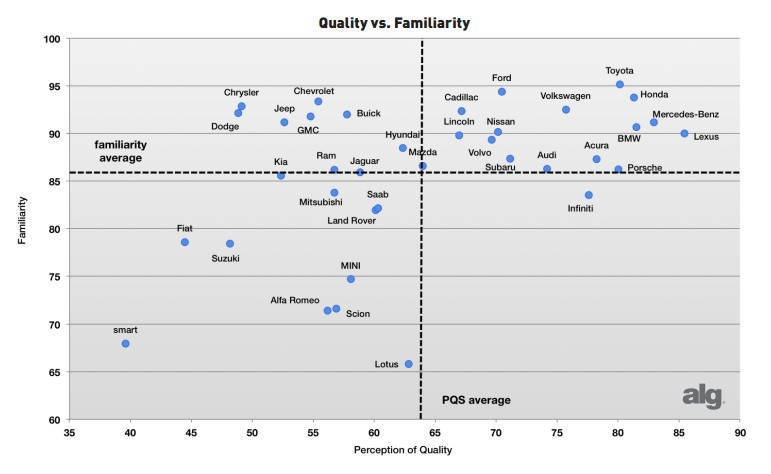Data from ALG's Spring 2012 Perceived Quality Study