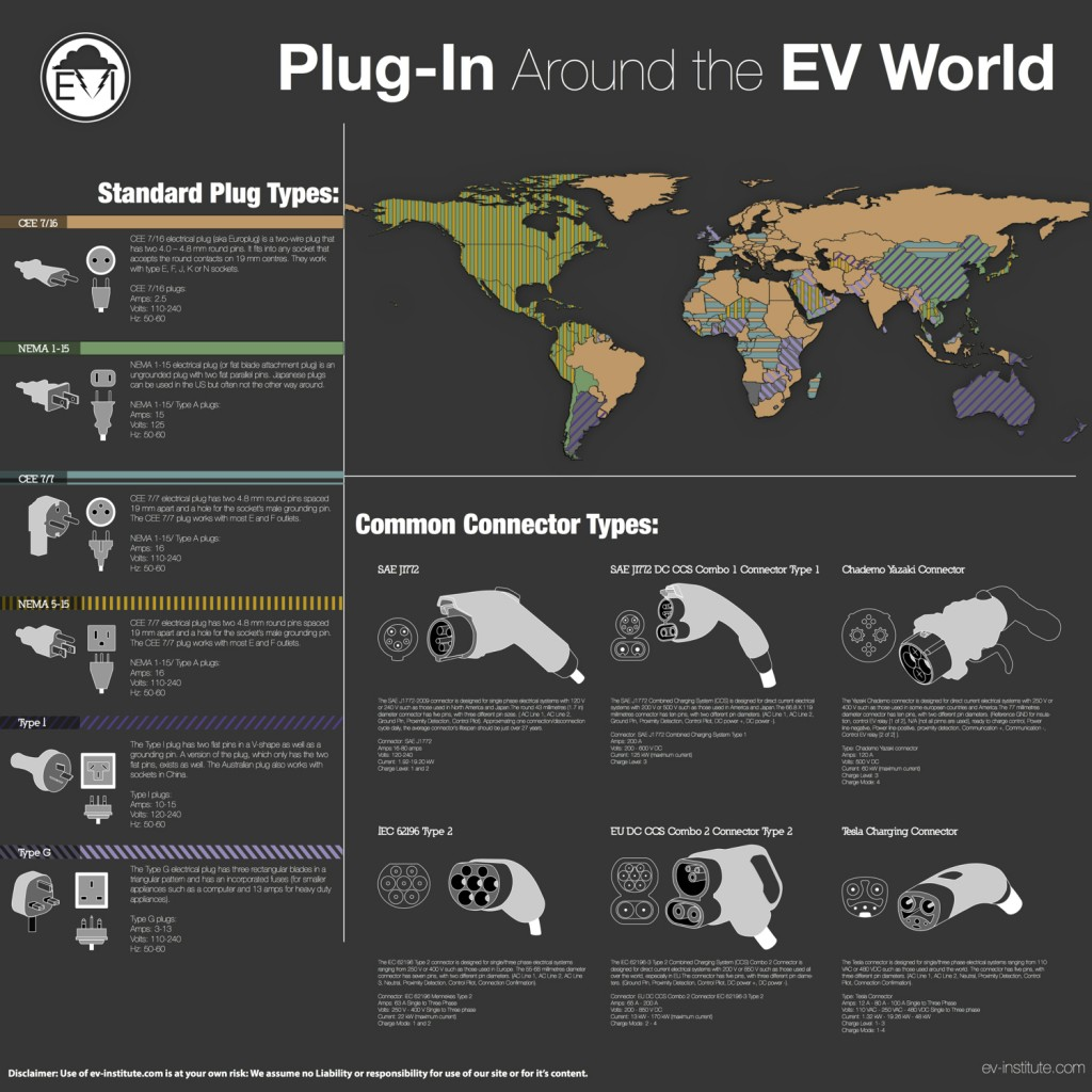 Image Ev Institute Plug In Around The World Charging