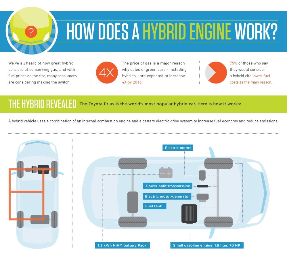 How Does A Hybrid Car Really Work This Infographic Explains It 2017 2018 Best Cars Reviews
