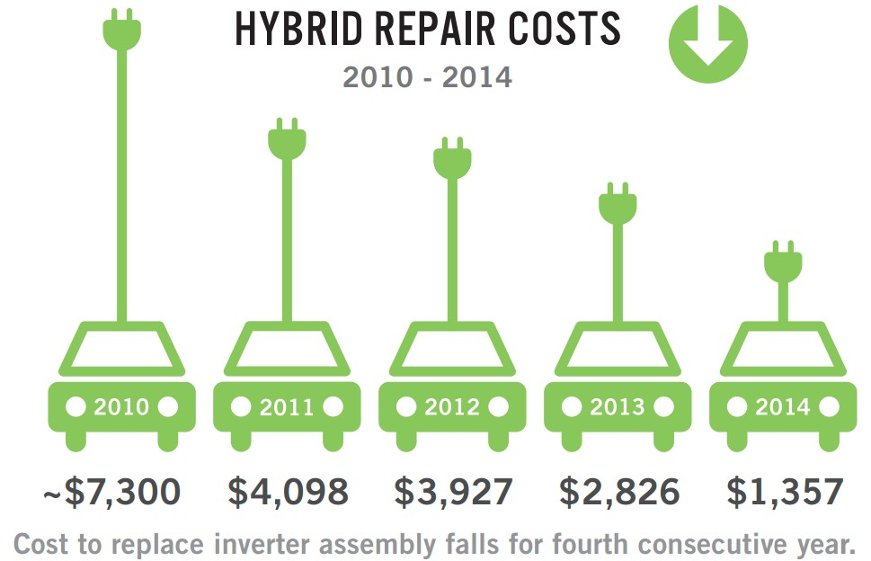 Study Repairs For Hybrids Are Getting Cheaper Other