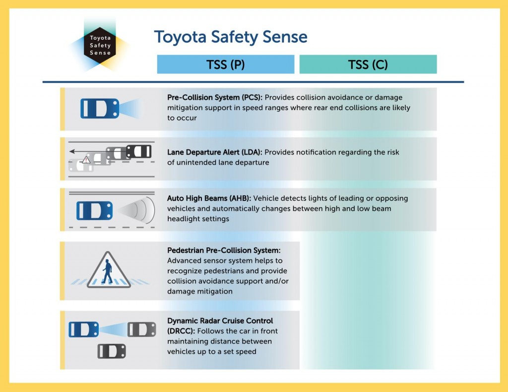 lexus safety system to debut on 2016 rx crossover toyota safety sense on 2016 rav4 hybrid. Black Bedroom Furniture Sets. Home Design Ideas