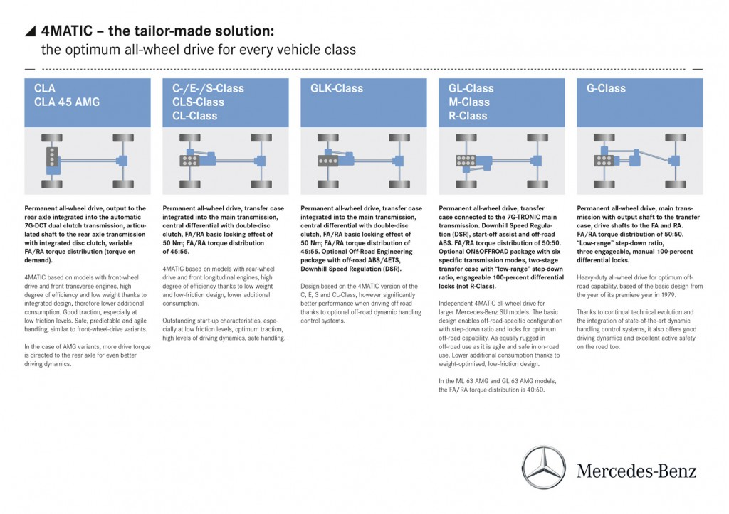 Mercedes Benz Details Its New 4matic System For Compact Cars