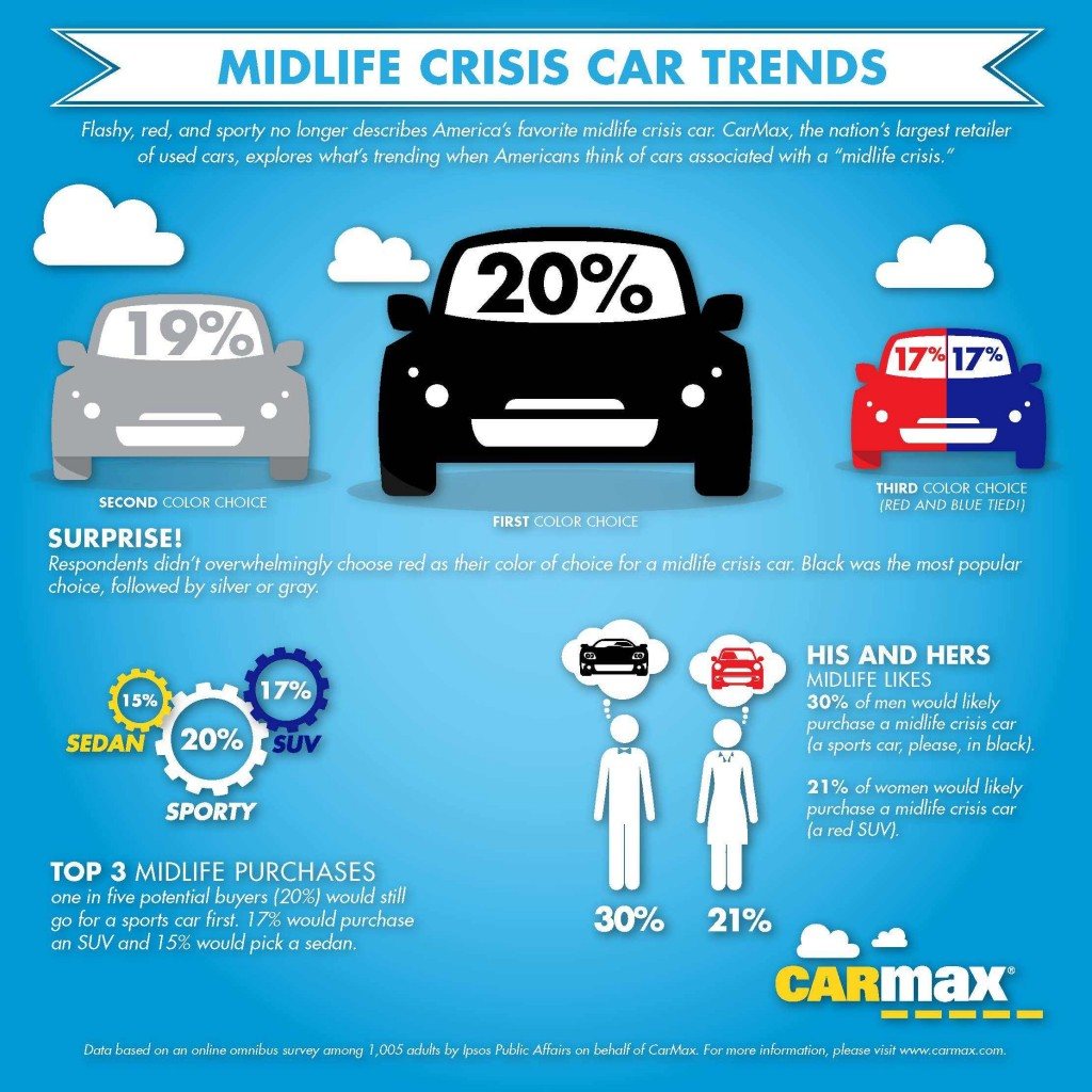 Midlife Crisis Cars (infographic by CarMax)