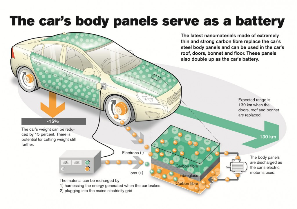 How Is Your Car S Battery Integrated Into Your Electric