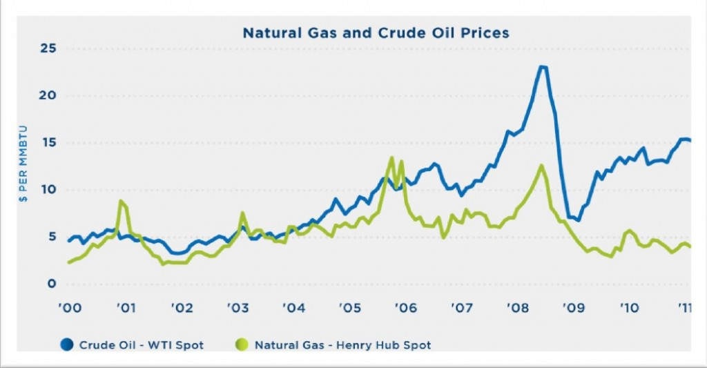 essays on gas and oil prices