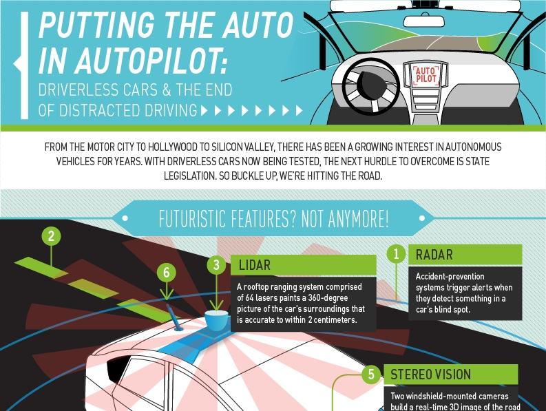 Can Driverless Cars Solve Distracted Driving Infographic