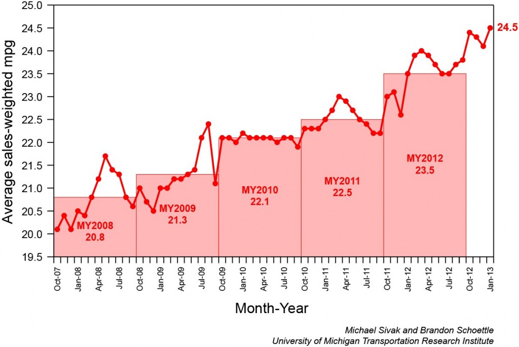 Image Sales Weighted Graph Of Average Gas Mileage Of New