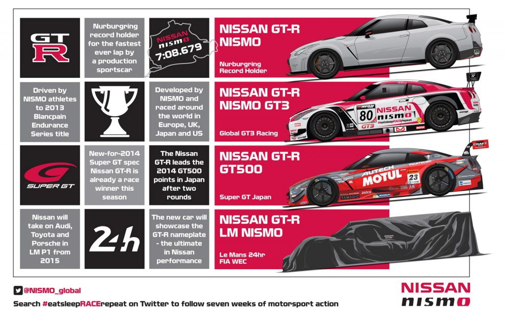 nissan gt r lm nismo lmp1 to tackle wec and le mans in 2015 video. Black Bedroom Furniture Sets. Home Design Ideas