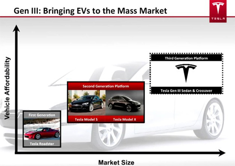 marketing plan tesla motors Imc plan - tesla motors summer 2012 new york university strategic marketing plan strategic marketing plan model s premium electric car.