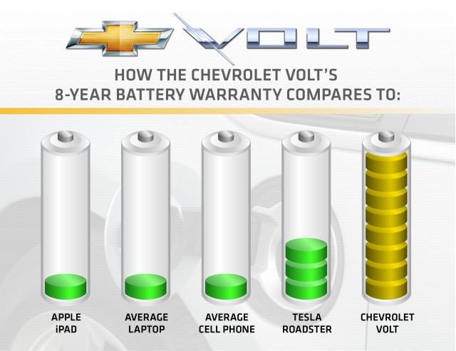 2011 Chevrolet Volt battery warranty comparison with other batteries #7484326