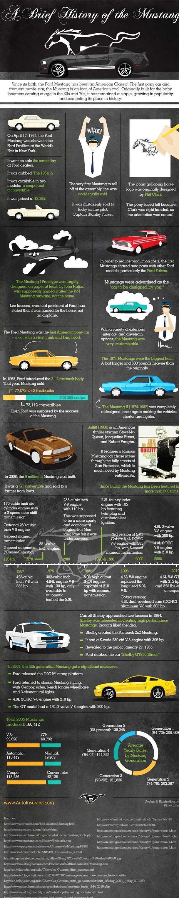 infographic the history of the ford mustang 1964 2010. Black Bedroom Furniture Sets. Home Design Ideas