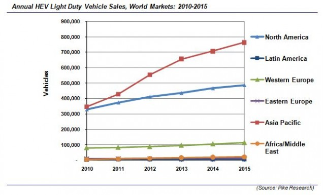 Electric car use by country likewise 2013 Half Year Germany Best Selling Car Manufacturers And Brands also World Car Sales 2015 Projections moreover Wiring Diagrams T4725 in addition Addictive Thoughts. on electric vehicle sales statistics 2015