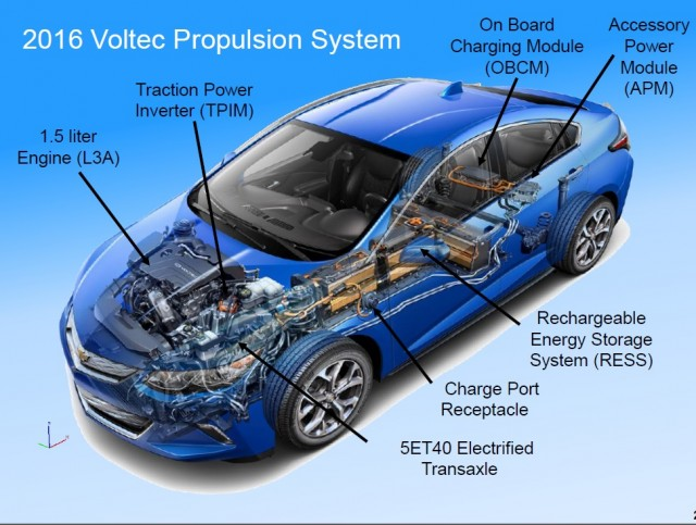 2016 Chevy Volt EPA Ratings: 53-Mile Electric Range, 42 ...