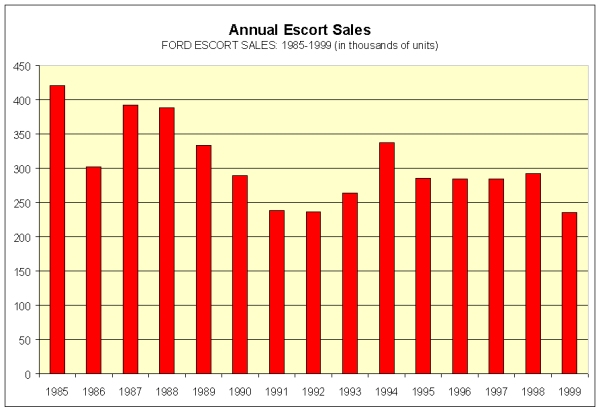 Image Annual Escort Sales Chart Size 600 X 411 Type