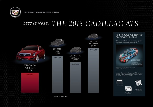 Cadillac's ATS proves less is more