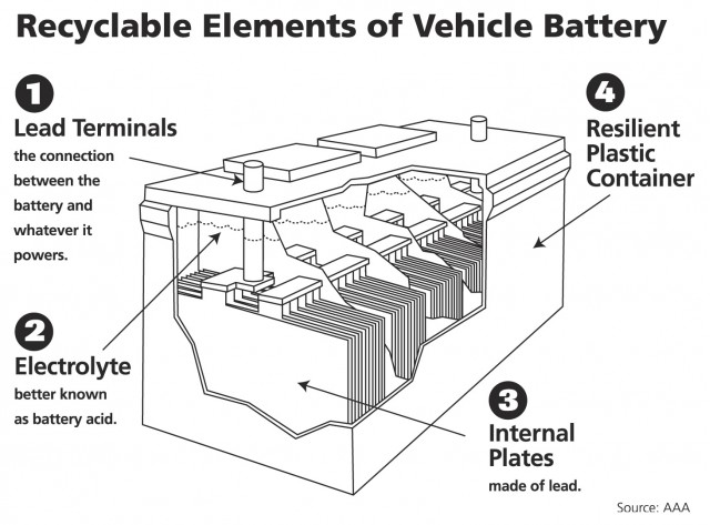 how to make a lithium ion car battery