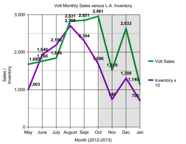 Predicting chevy volt sales is california inventory the key for 90214 zip code