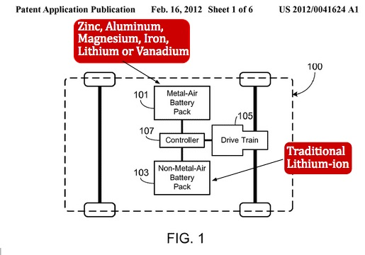 diagram from tesla motors patent application for dual battery packs including metal air battery