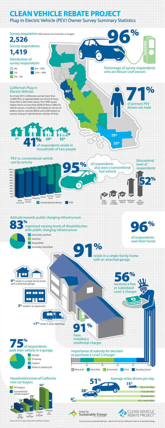 Image Electric Car Ownership Infographic Image