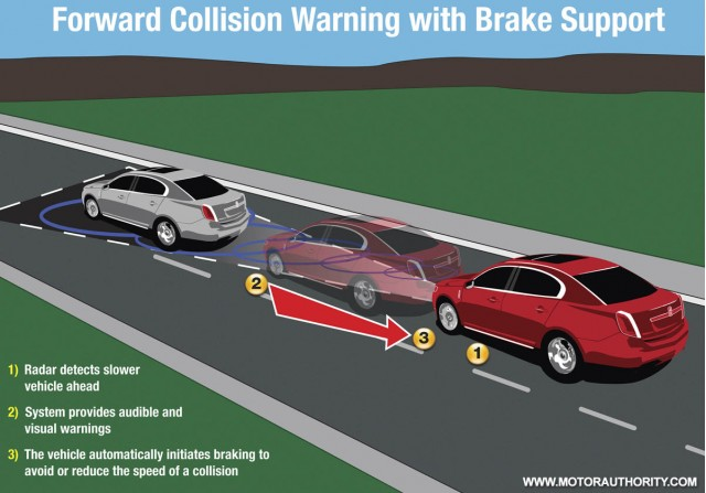 Ford Announces New Radar Based Collision Avoidance System