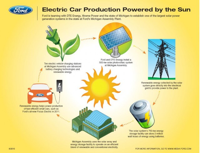 Ford will use solar energy for 2012 Ford Focus Electric production at its Wayne Assembly Plant #9705681