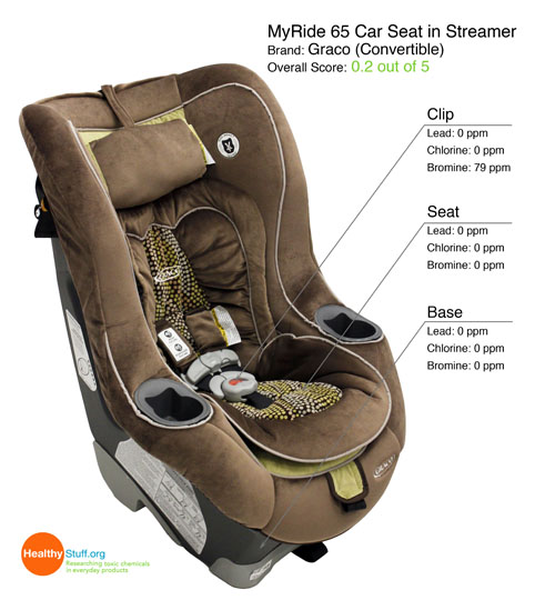 Graco Myride  Convertible Car Seat Nico Reviews