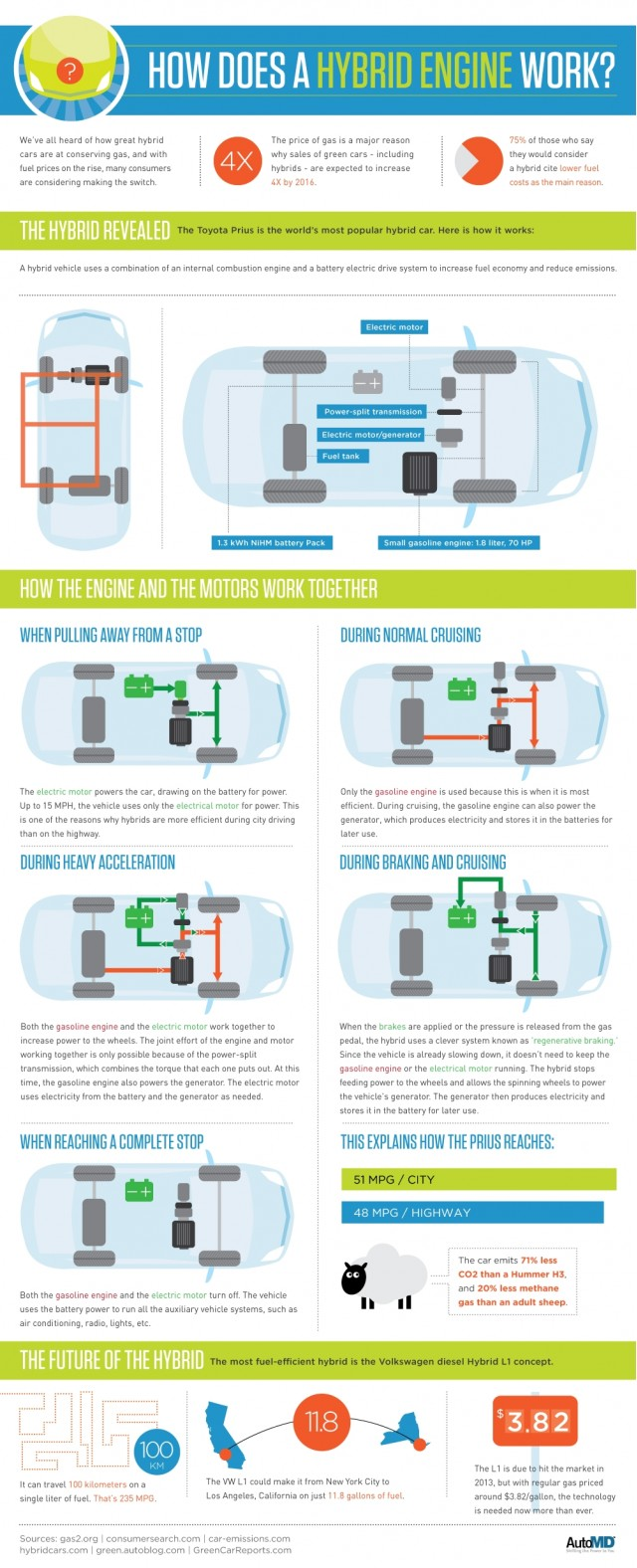 How Do Hybrid Cars and Trucks Work?