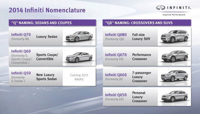 Infiniti's new naming strategy