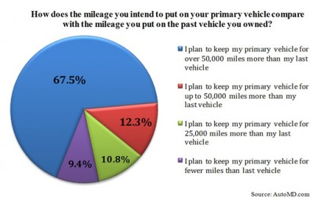 Mileage versus Last Car