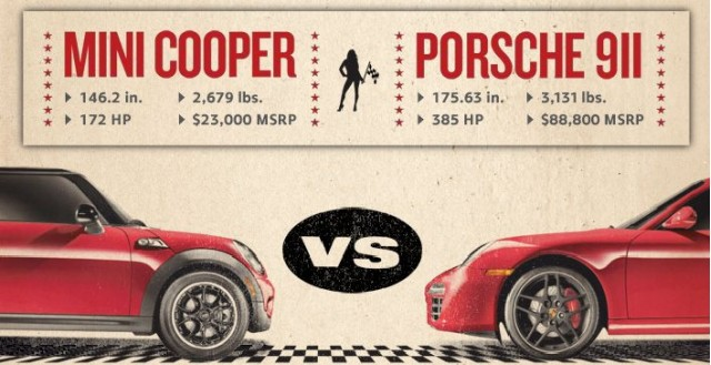 MINI Challenges Porsche 911 To Race Against Cooper S