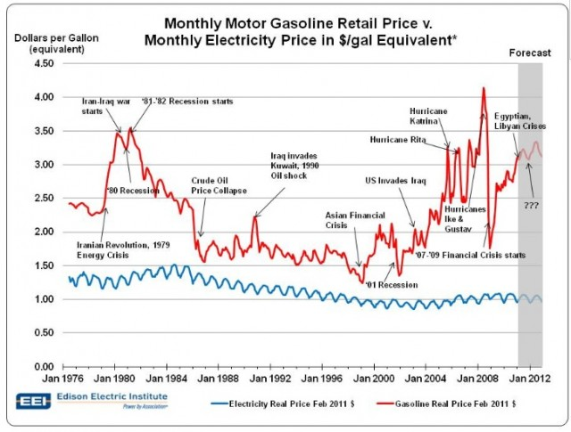 Electric Cars Vs Gas Environment