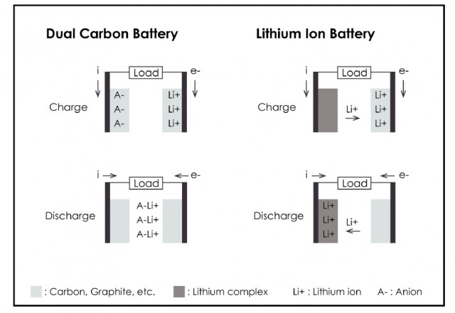 Parallel Wiring Vs also 34bg15 together with 1092056 dual Carbon Battery Same Energy Density Safer Longer Life Than Lithium Ion Says Power Japan Plus moreover Types Of Capacitors And Their Construction as well To How. on anode and cathode battery