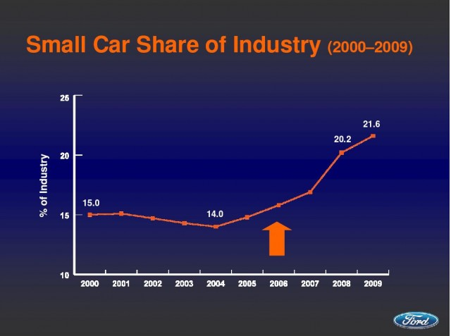 Small cars as share of overall U.S. industry, 2000-2009, Ford Motor Co.