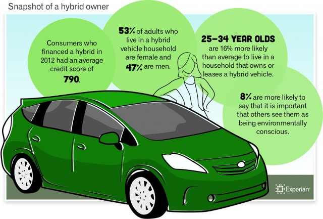Hybrid Vehicle Sales Grew 40 Percent Last Year Study Finds