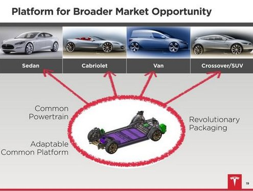 Electric Cars Wiring Ac likewise Electric Highway Diagram in addition Electric Car Engine Design moreover Tesla Supercharger Locations moreover Electric Bicycle Controller Wiring Diagram. on tesla electric car motors diagram