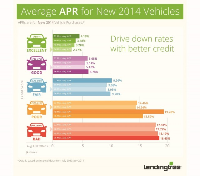 New Car Interest Rates With Good Credit