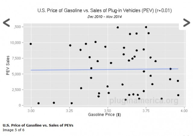 Correlation Of Gas Prices And Car Sales