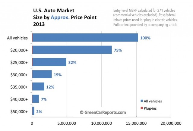 Electric Car Market Share In 2013 Understanding The