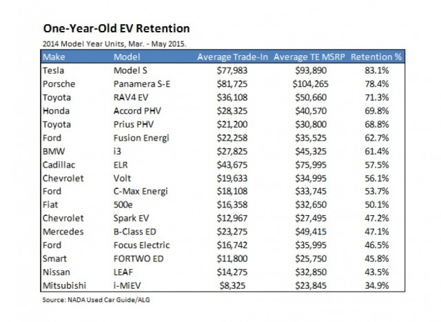 Value retention for used plug-in electric vehicles after 1 year [National Auto Dealers Association]
