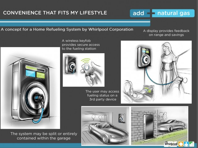 Chevy Volt Incentives Whirlpool concept for home natural-gas refueling appliance