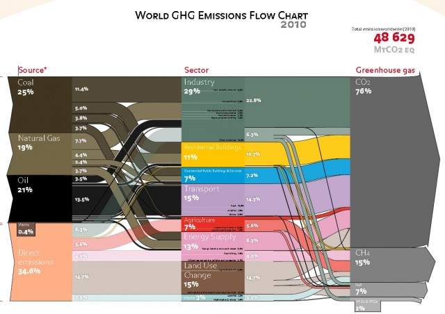 World Greenhouse-Gas Emissions Flow Chart 2010 [source: Ecofys