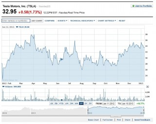 Tsla Tesla Motors Inc Stock Quote