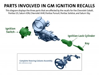 Parts involved in GM ignition switch recalls