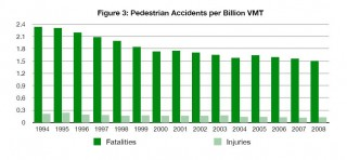Pedestrian accidents and fatalities per billion vehicle miles traveled, 1992-2008, NHTSA data