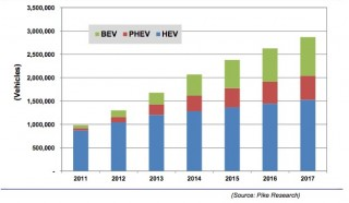 Pike Research Predicted Electric and Hybrid Car Sales